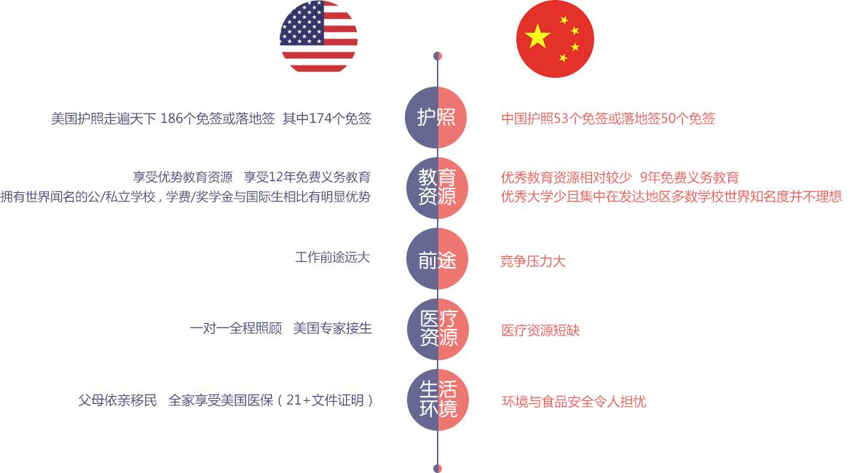 中美国籍对比美国生子