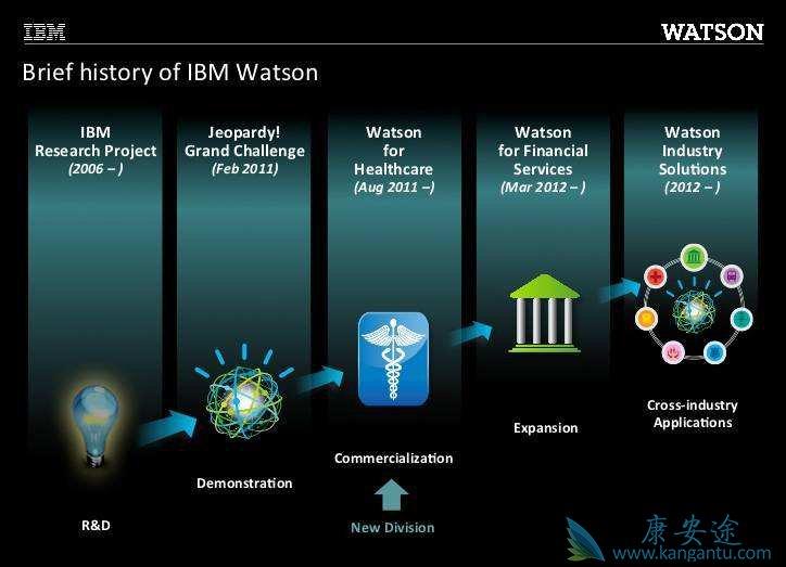 人机大战第二季AlphaGo对战柯洁,那IBM Watson会怎么样呢?