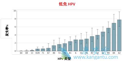 男性如何判断是否感染了HPV病毒?