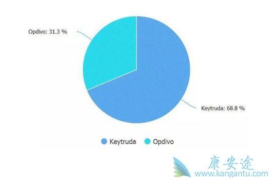 Keytruda和Opdivo