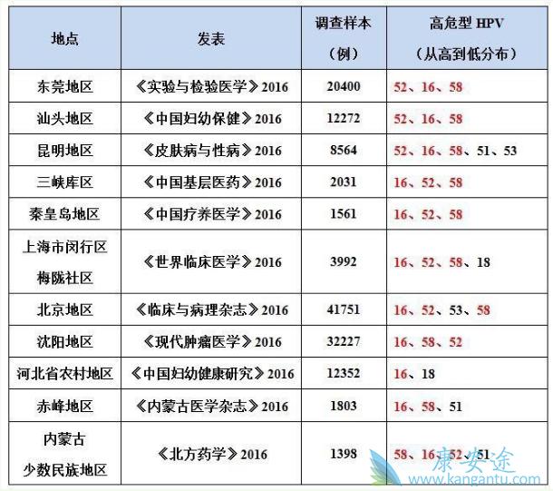 9价HPV疫苗,更适合中国人体质
