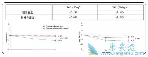 25mg剂量TAF与300mg剂量TDF的对骨骼的副作用对比