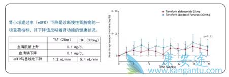 25mg剂量TAF与300mg剂量TDF的对肾脏的副作用对比
